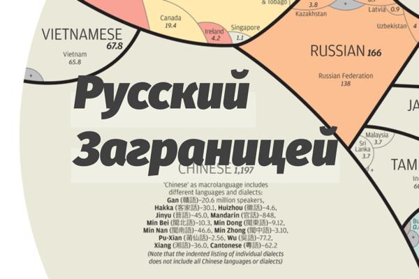 Сколько человек говорит на русском языке не в России? [Инфографика] 5