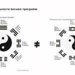 Тайцзы и Багуа-Две последовательности одной диаграммы by shaolin60-blog